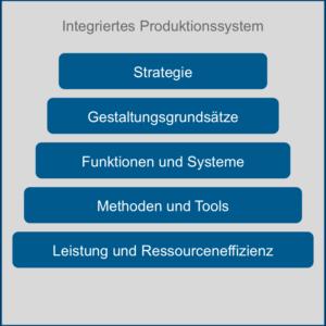 Integriertes Produktionssystem