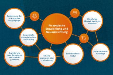 Strategische Entwicklung und Neuausrichtung